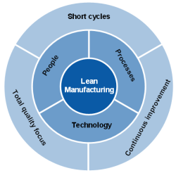 Lean Manufacturing Process