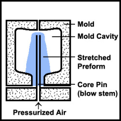 Blow Molding Process